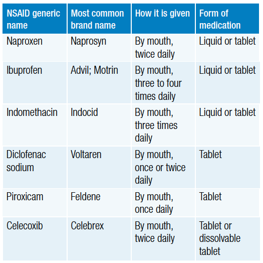 Non Steroidal Anti Inflammatory Drugs Nsaids Children